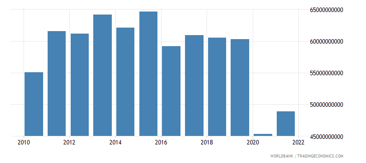 south africa gross capital formation constant 2000 us dollar wb data