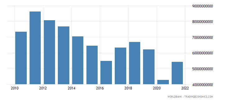 south africa gross capital formation us dollar wb data