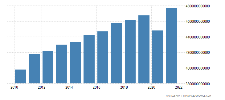 south africa gross domestic income constant lcu wb data