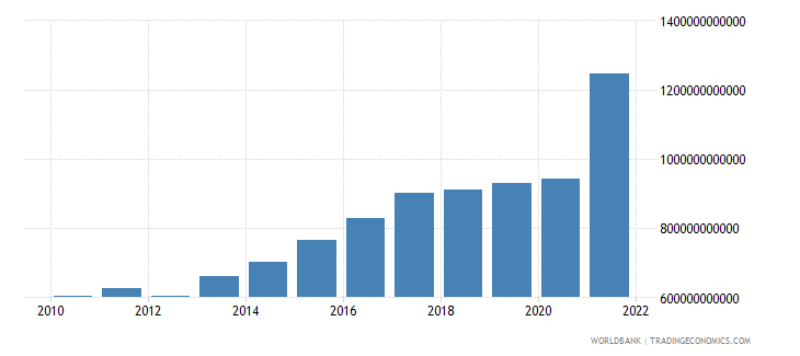 south africa gross domestic savings current lcu wb data