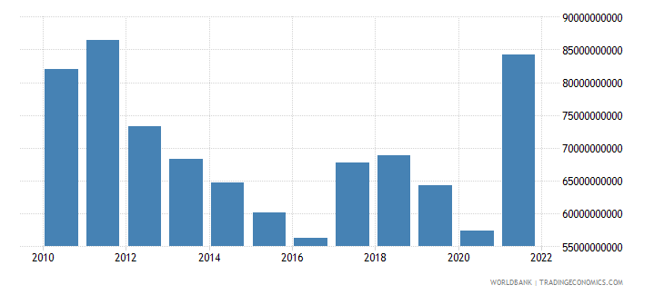 south africa gross domestic savings us dollar wb data
