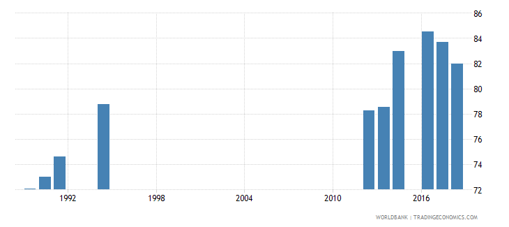 south africa gross enrolment ratio primary to tertiary female percent wb data