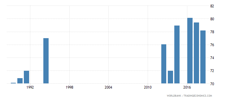 south africa gross enrolment ratio primary to tertiary male percent wb data