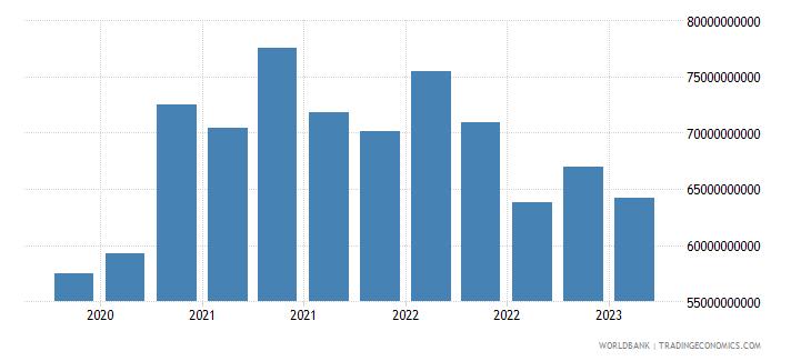 south africa gross ext debt pos  general government long term debt securities usd wb data