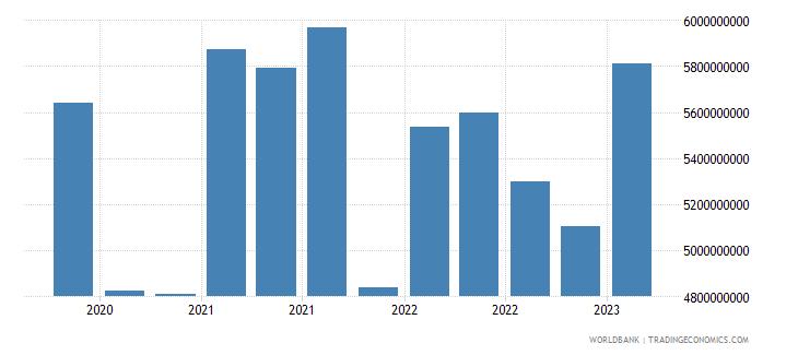 south africa gross ext debt pos  other sectors short term loans usd wb data