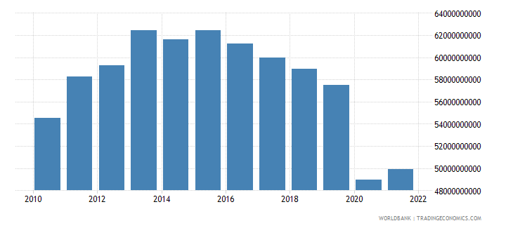 south africa gross fixed capital formation constant 2000 us dollar wb data