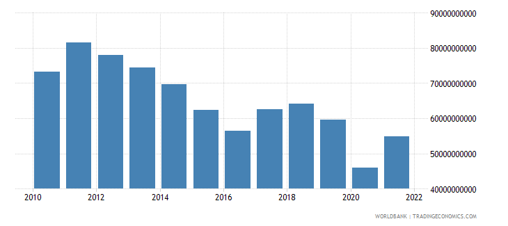 south africa gross fixed capital formation us dollar wb data