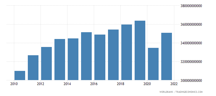 south africa gross national expenditure constant 2000 us dollar wb data