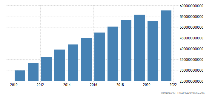 south africa gross national expenditure current lcu wb data