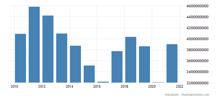 south africa gross national expenditure us dollar wb data