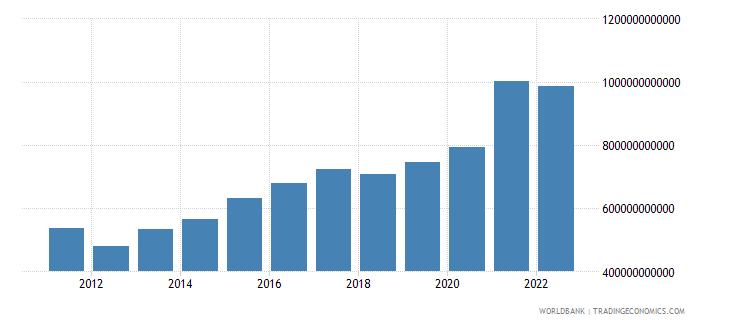 south africa gross savings current lcu wb data