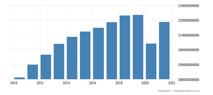 south africa gross value added at factor cost constant 2000 us dollar wb data