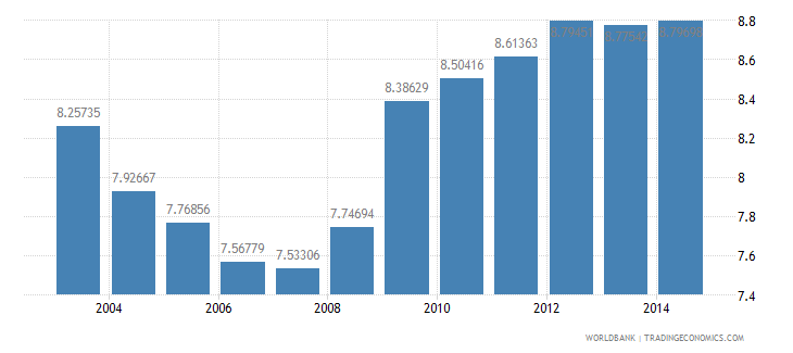 south africa health expenditure total percent of gdp wb data