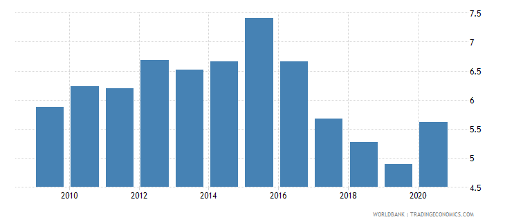 south africa high technology exports percent of manufactured exports wb data