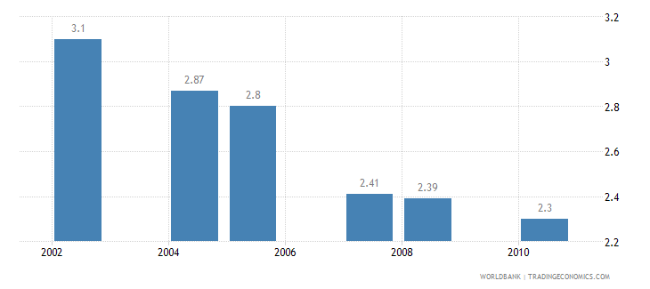 south africa hospital beds per 1 000 people wb data