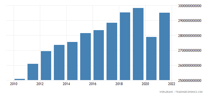 south africa household final consumption expenditure constant lcu wb data