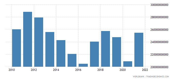 south africa household final consumption expenditure us dollar wb data