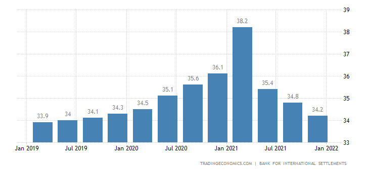 South Africa Households Debt To GDP