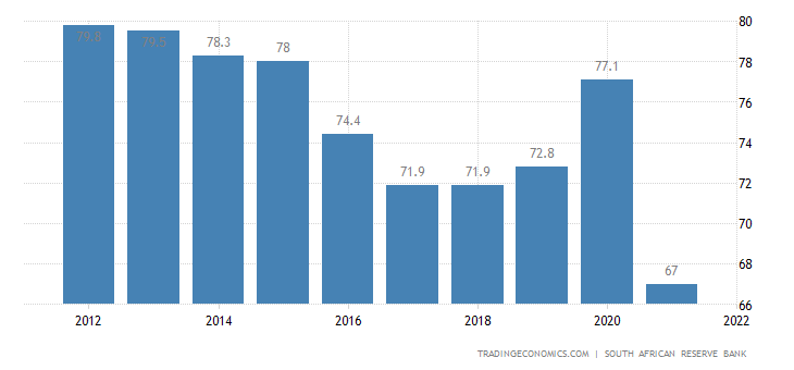 South Africa Households Debt To Income
