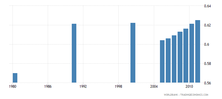 south africa human development index hdi wb data