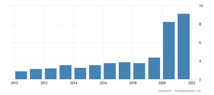 south africa ict service exports percent of service exports bop wb data