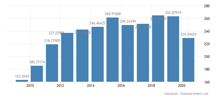 south africa import volume index 2000  100 wb data