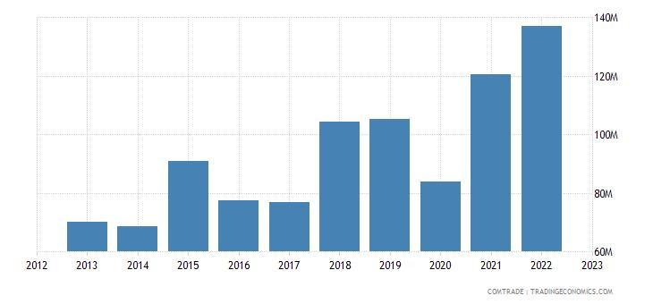 south africa imports bangladesh