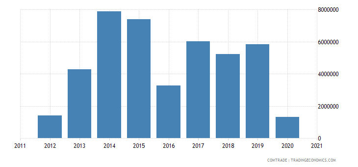 south africa imports benin