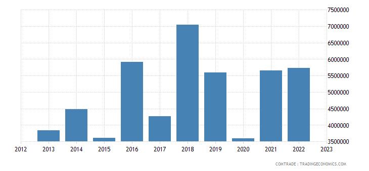 south africa imports bosnia herzegovina