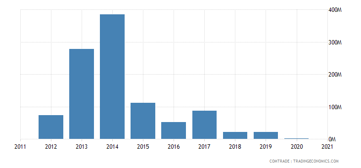 south africa imports equatorial guinea
