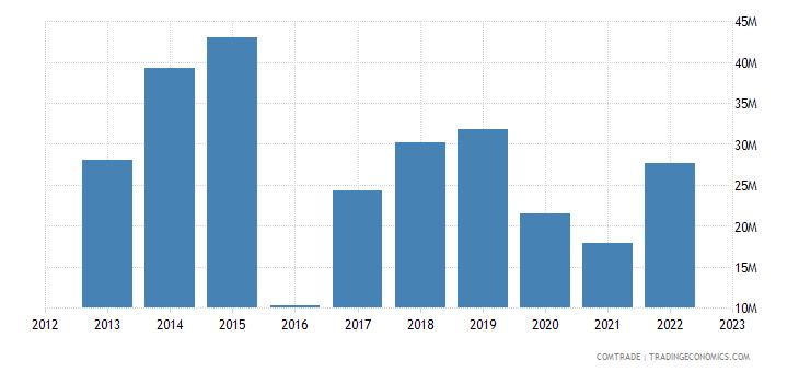 south africa imports estonia