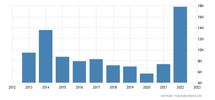 south africa imports ethiopia