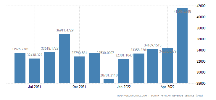 South Africa Imports from Europe
