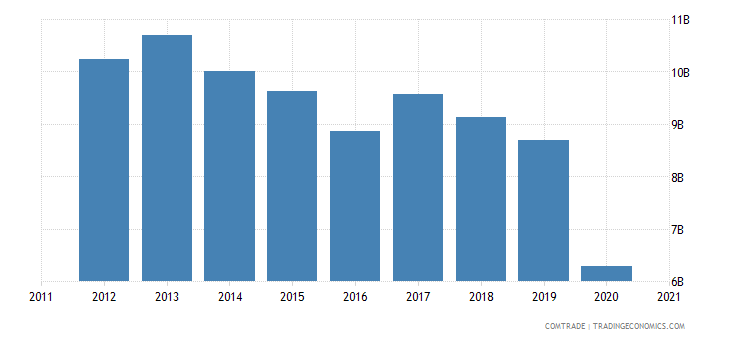 south africa imports germany