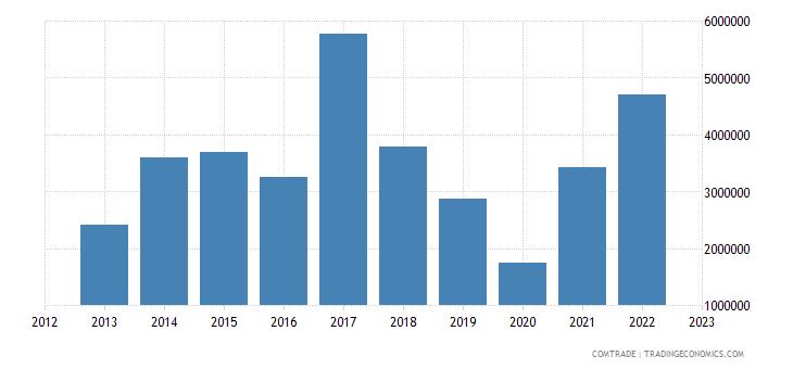 south africa imports honduras