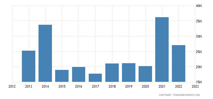 south africa imports kenya