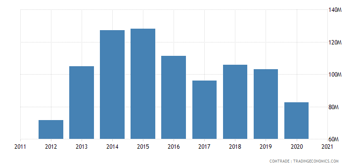 south africa imports madagascar