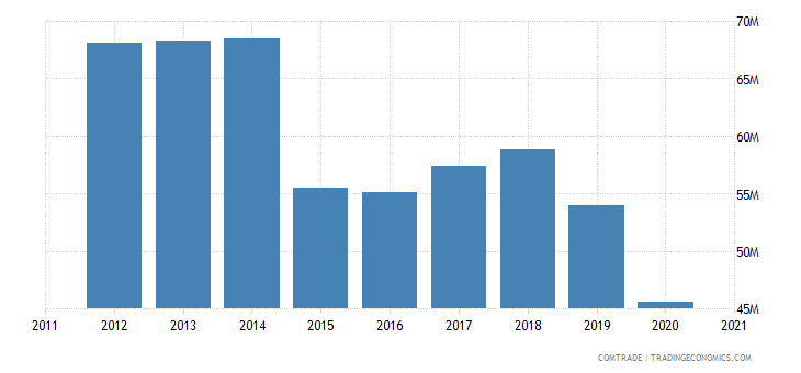 south africa imports malawi