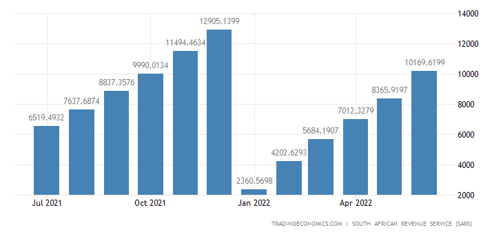 South Africa Imports of Animal Or Vegetable Fats & Oils CMLV
