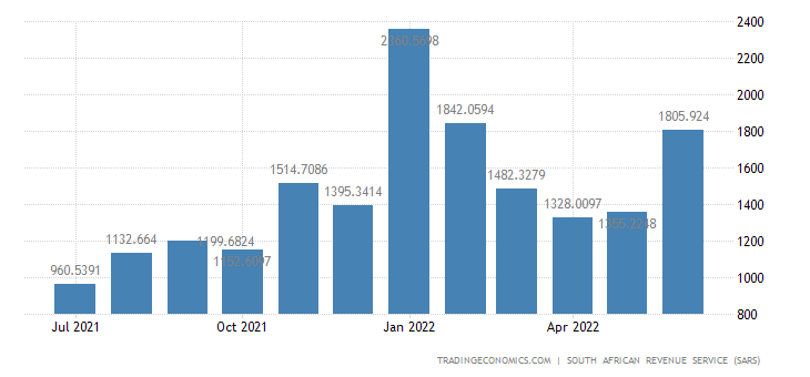 South Africa Imports of Animal & Vegitable Fats & Oils