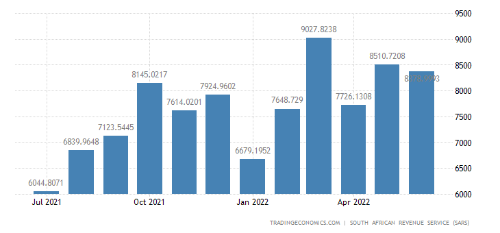 South Africa Imports of Base Metals & Base Metal Articles