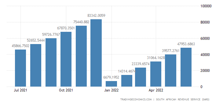 South Africa Imports of Base Metals CMLV