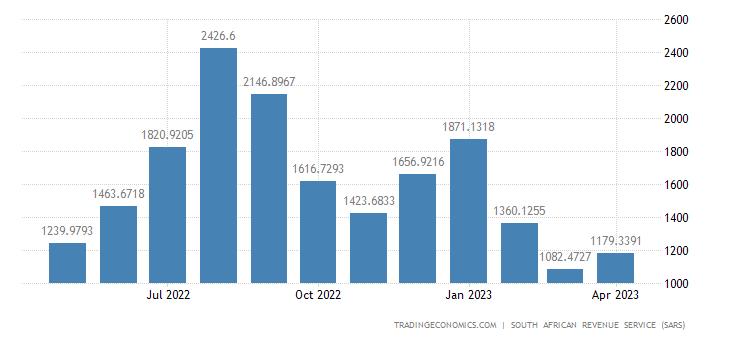 South Africa Imports of Footwear Headgear Umbrellas & Walking