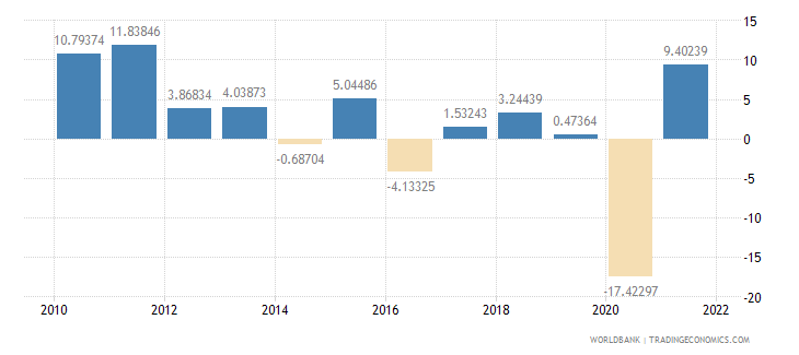 south africa imports of goods and services annual percent growth wb data
