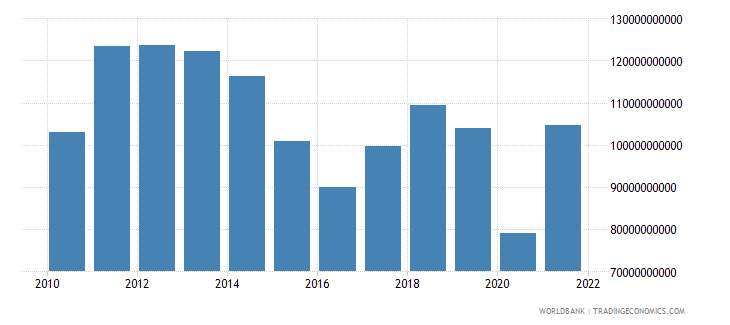 south africa imports of goods and services bop us dollar wb data