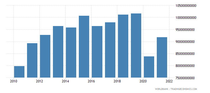 south africa imports of goods and services constant 2000 us dollar wb data