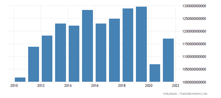 south africa imports of goods and services constant lcu wb data