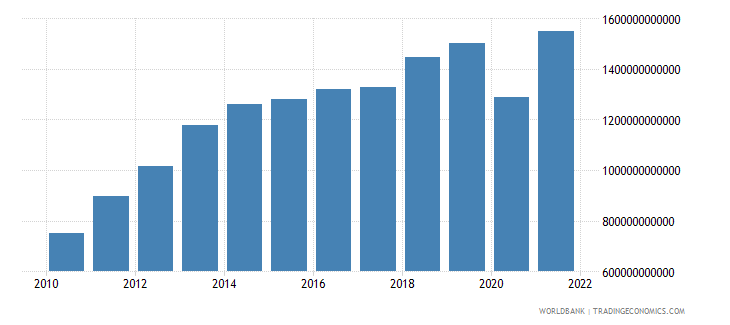 south africa imports of goods and services current lcu wb data
