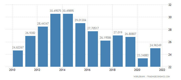 south africa imports of goods and services percent of gdp wb data