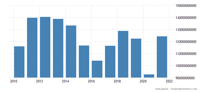 south africa imports of goods services and income bop us dollar wb data